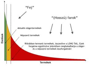 A Hosszú Farok gazdasági törvénye